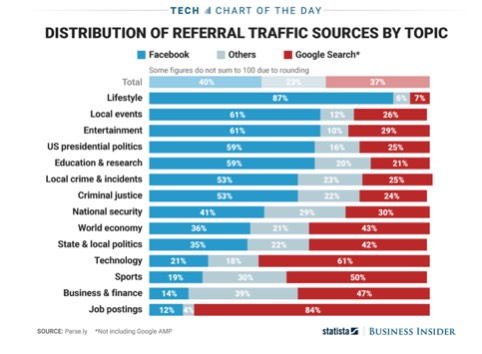 Google and Facebook Online Traffic Stats